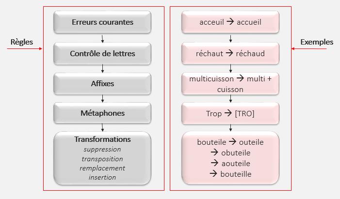 Ressources lexicales et pyramide lexique