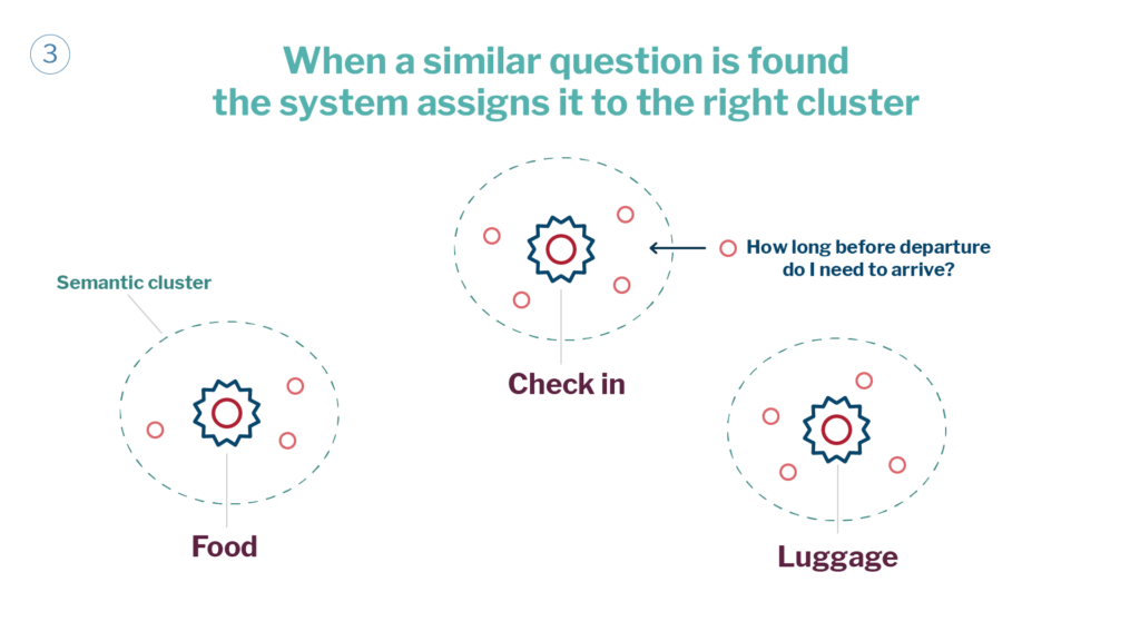 Semantic Clustering What Is It And How Is It Utilized At Inbenta