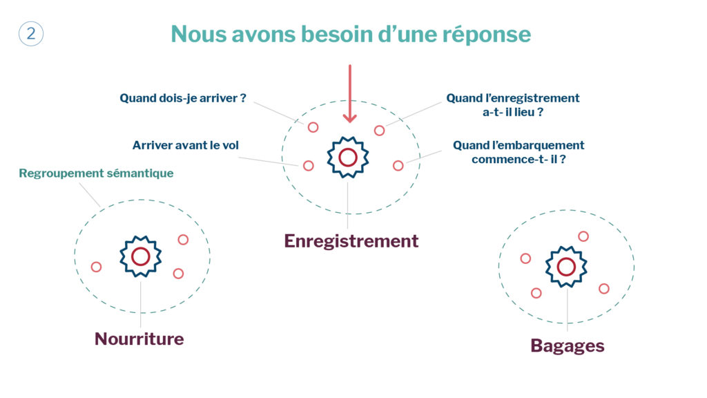 regroupement_sémantique_explication