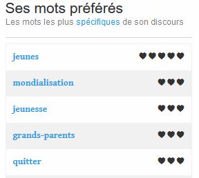 Analyse discours politiques : termes favoris Marine Le Pen