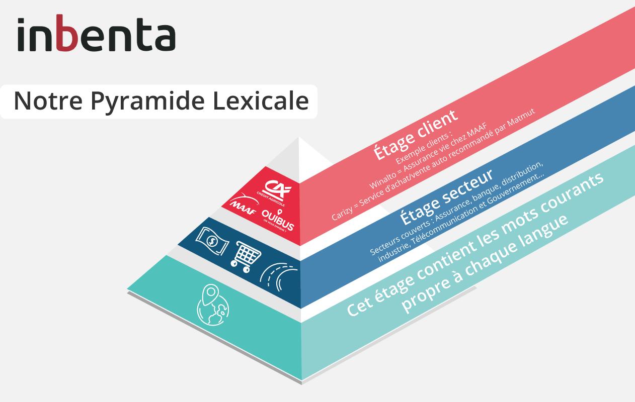 Pyramide Lexicale
