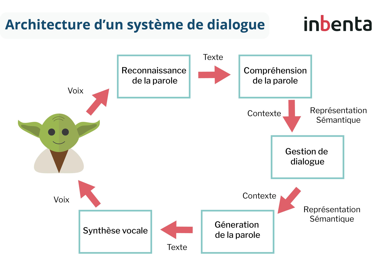 Architecture système de dialogue