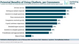 bénéfices utilisation chatbots