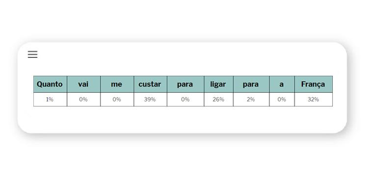 Processamento de Linguagem Natural - análise sintática percentual