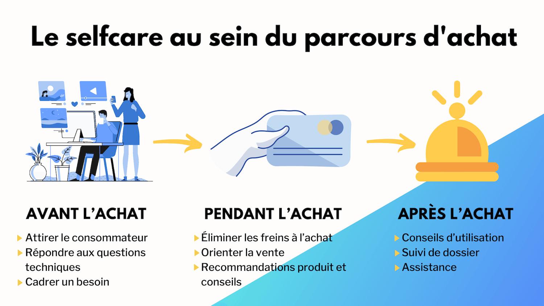 selfcare_parcours_client