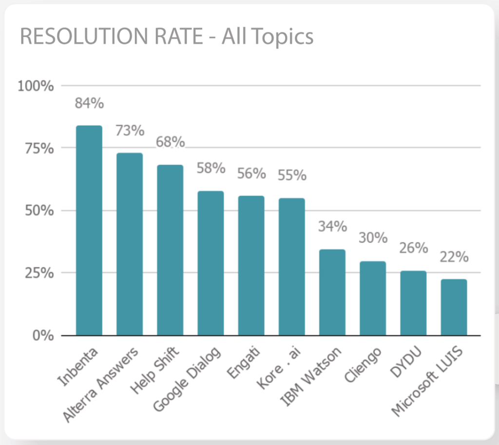 e-Commerce Conversational AI resolution rate