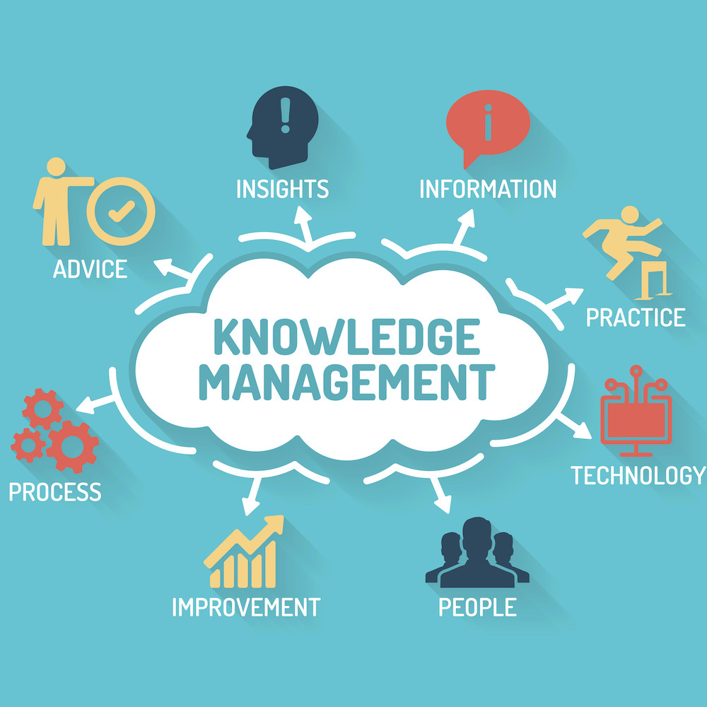 How to frame a Knowledge management system project?